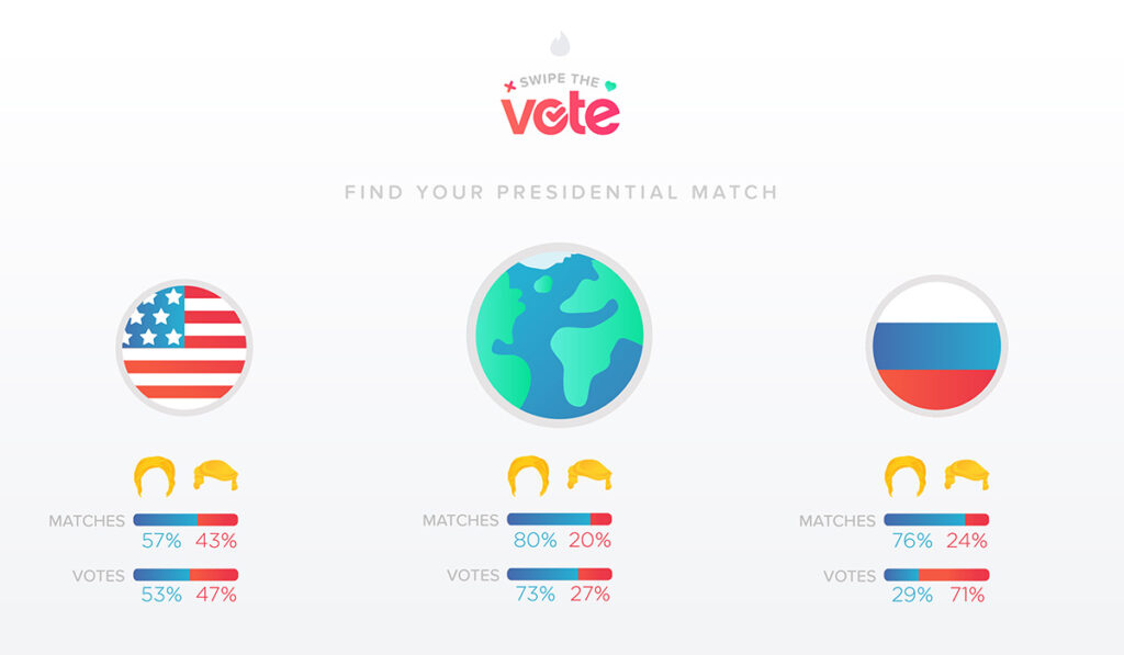Ilustração comparativa entre as preferências pelos candidatos nos Estados Unidos da América, na Rússia e a média mundial