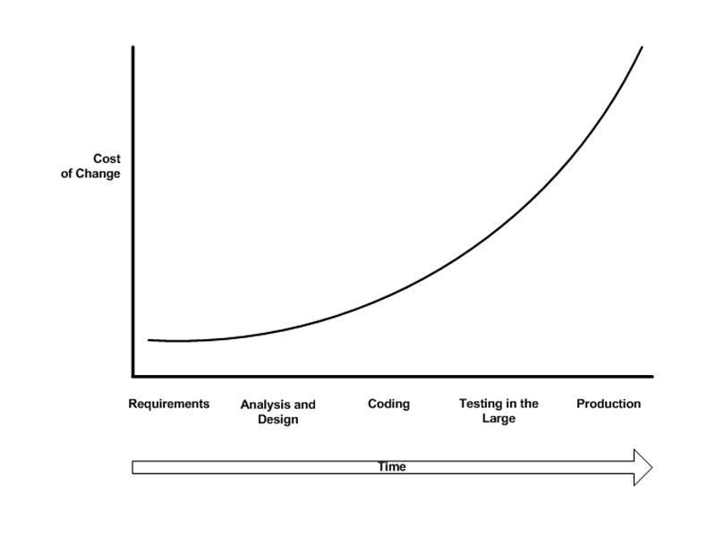 Gráfico sobre o aumento exponencial de custos de alterações decorrentes de user testing