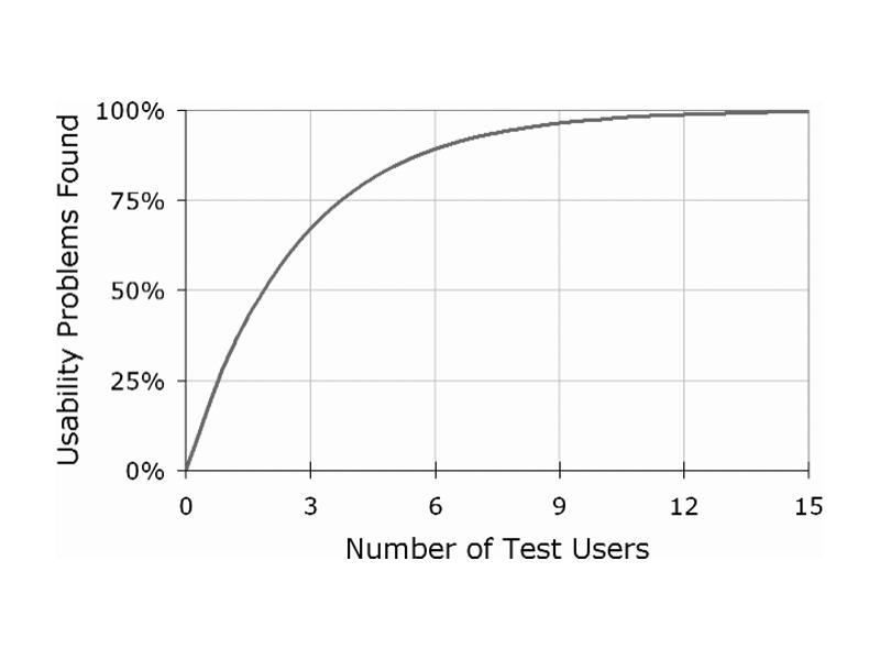 Gráfico sobre a identificação através de user testing de melhorias no produto digital