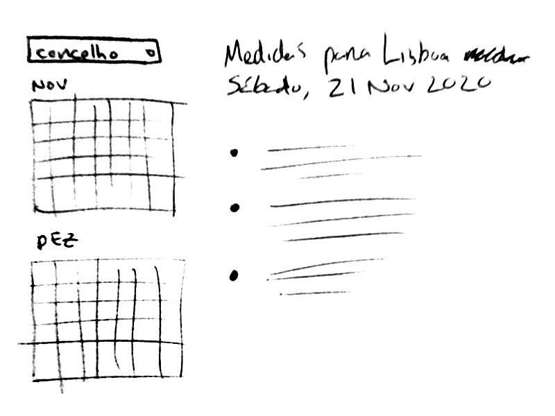 Ilustração de desenhos de estudos para a plataforma