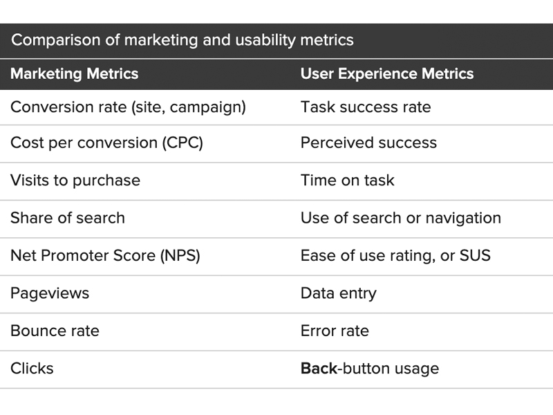 Tabela comparativa entre métricas de marketing e métricas de user experience