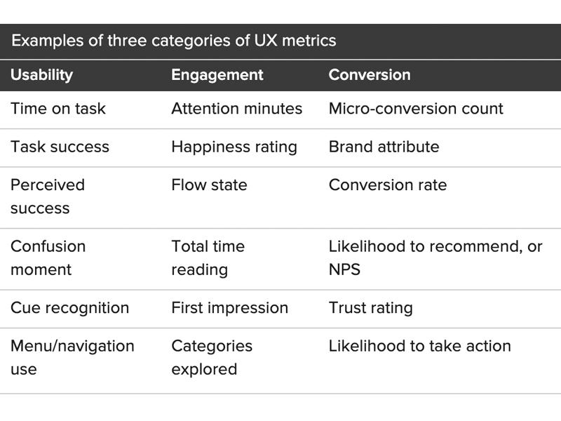 Tabela comparativa entre várias métricas user experience em especial de usabilidade