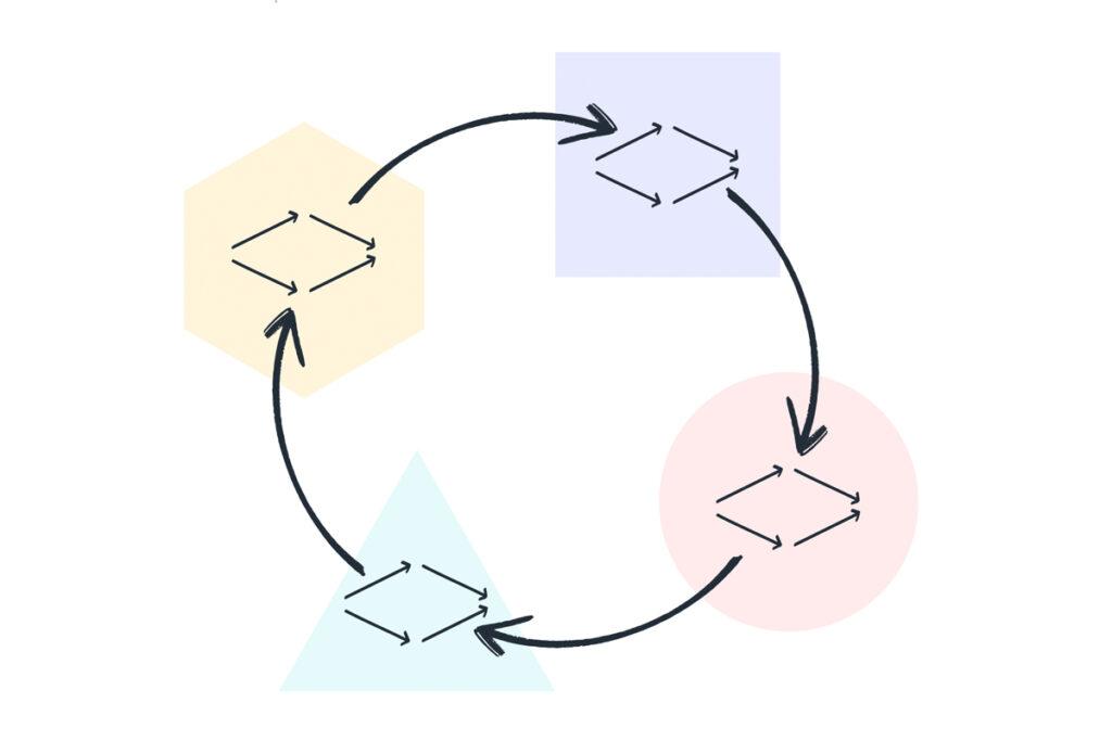 Ilustração das etapas do processo de design e o pensamento divergente e convergente