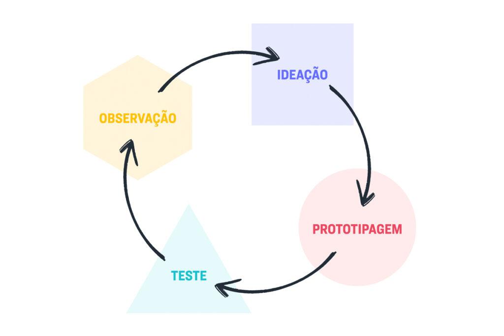 Ilustração das quatro etapas do processo de human-centred design