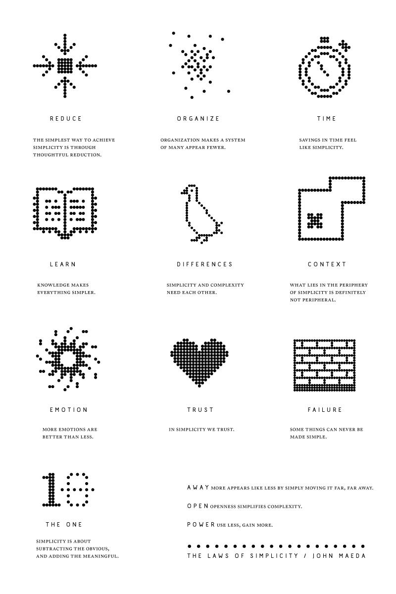 Esquema com as 10 leis da simplicidade de John Maeda